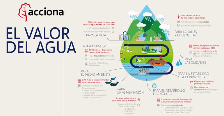 Cuidar del agua para cuidar de la Tierra
