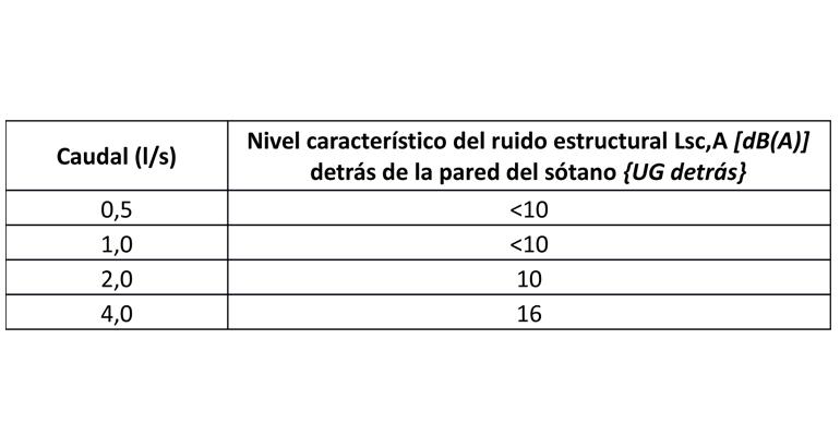 adequa-certificacion-ruido-sistema-evacuacion-aguas-tabla