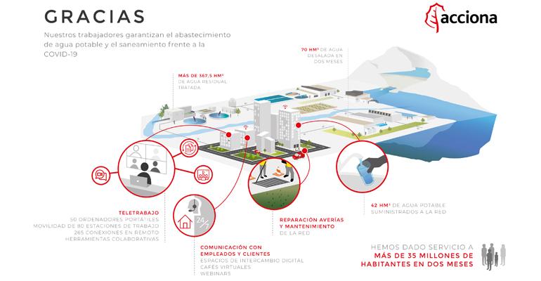 Agua y coronavirus: Acciona garantiza el suministro de agua y saneamiento frente a la Covid-19 gracias a su equipo humano y técnico