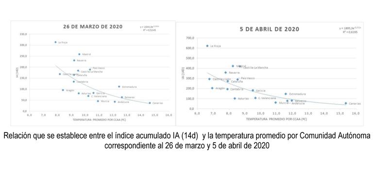 Agua y coronavirus: un estudio preliminar revela que a más temperatura ambiente, menor incidencia y propagación
