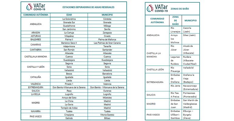 agua-coronavirus-red-puntos-control-aguas-residuales-zonas-banyo-rebrotes-covid