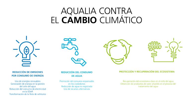 aqualia-dia-mundial-agua-fortaleza-sistemas-urbanos