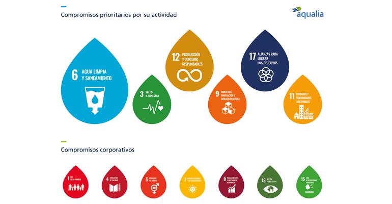 Aqualia: La gestión del ciclo del agua, piedra angular para alcanzar los ODS