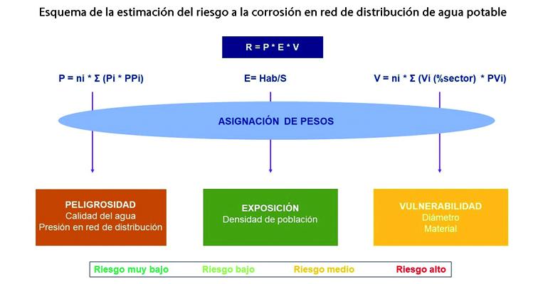 Estimación del riesgo a la corrosión por agua desalada en redes de distribución