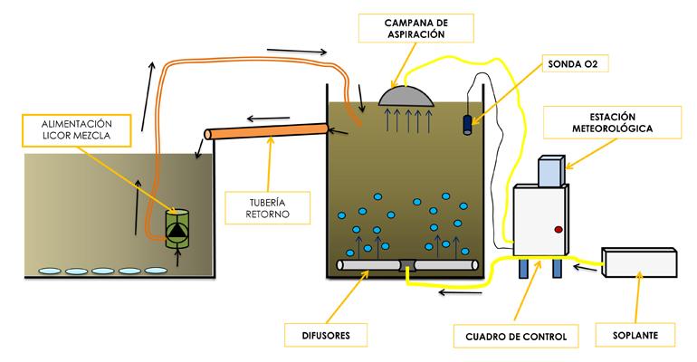 articulo-tecnico-estudio-comparativo-transferencia-oxigeno-aireacion-estacion-depuradora-aguas-residuales-murcia