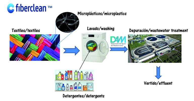 Proyecto Fiberclean: Minimización de microfibras en el ciclo de vida de los productos textiles y en el tratamiento de aguas residuales