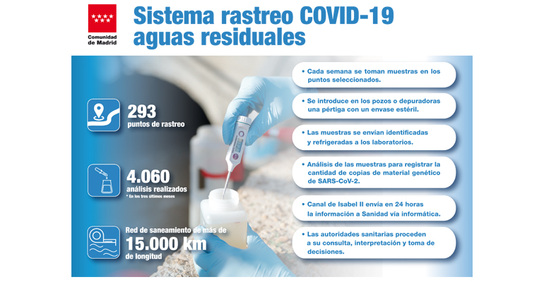 canal-isabel-sistema-vigia-vigilancia-epidemiologica-aguas-residuales-madrid-comunidad