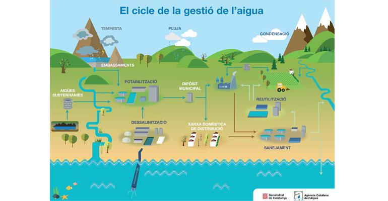 Cataluña crea la mesa sectorial del ciclo integral del agua para mejorar la gestión y el saneamiento