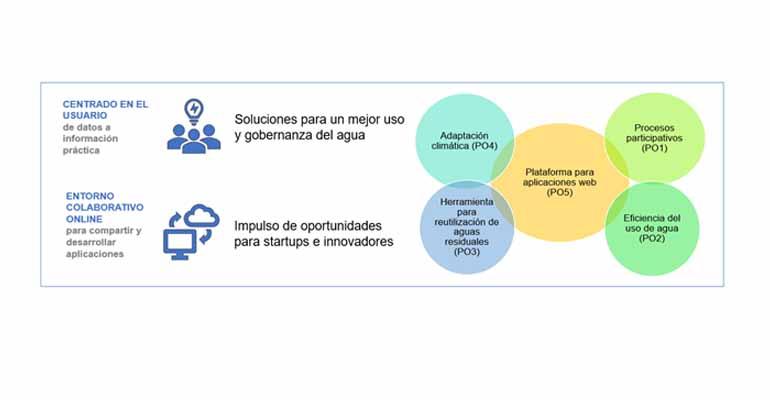cetaqua-proyecto-mago-gestion-integrada-recursos-hidricos-agricultura