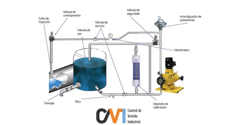 control-vertido-industrial-soluciones-dosificacion-reactivos-montaje