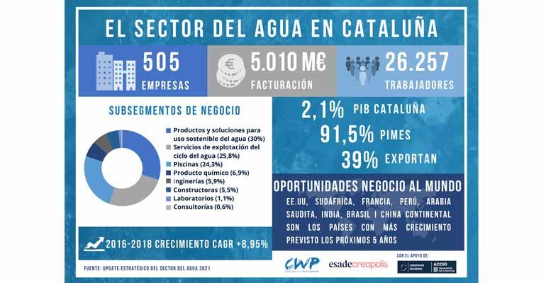 Radiografía del sector del agua en Cataluña por el CWP