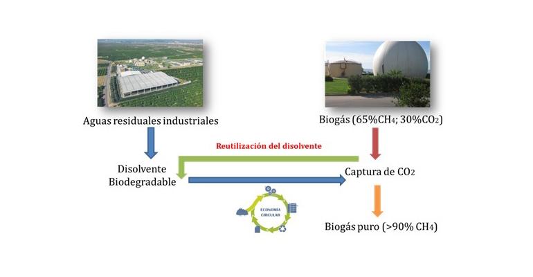 DAM presenta el proyecto Des-Biomethane para la purificación de