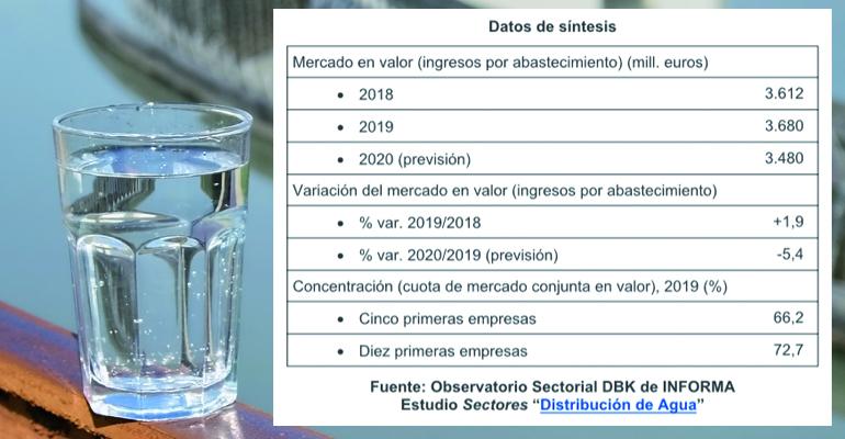 El impacto de la pandemia en el consumo hace caer la facturación del sector de distribución de agua