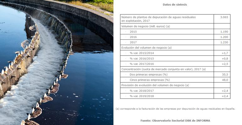 dbk-sector-depuracion-aguas-residuales-factura-espanya