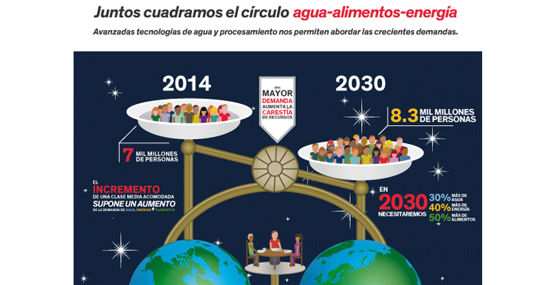 dow-infografia-tecnologia-conservacion-agua-energia-alimentos