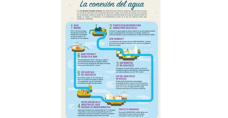 dow-water-conexion-hidrica