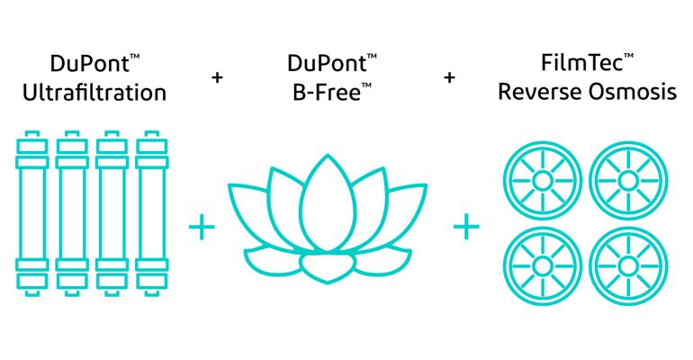 DuPont Water Solutions: Pretratamiento contra el biofouling en membranas