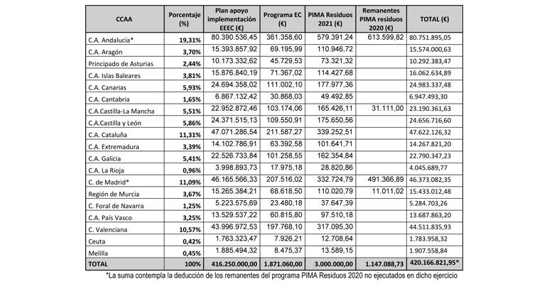 Detalle de las inversiones ambientales del Miteco por comunidades autónomas, incluyendo las de saneamiento y depuración