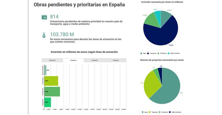 fidex-seopan-pacto-nacional-infraestructuras-prioritarias-agua