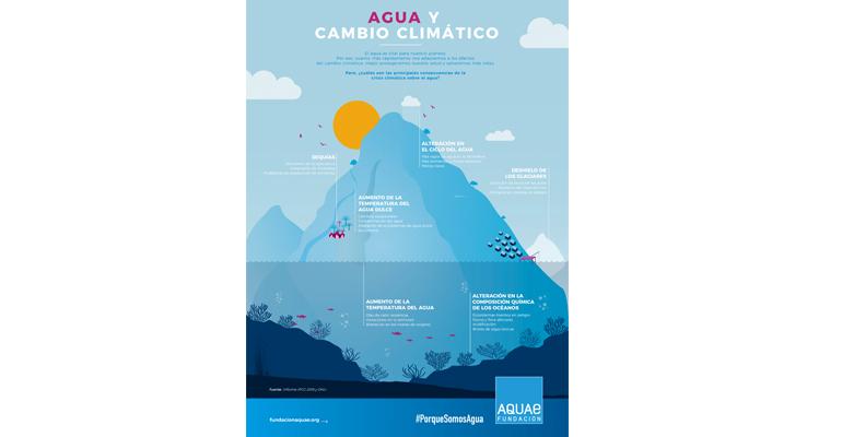 fundacion-aquae-dia-mundial-agua-solucion-cambio-climatico