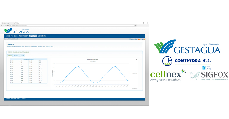 gestagua-sistema-gestion-contadores-inteligentes-agua