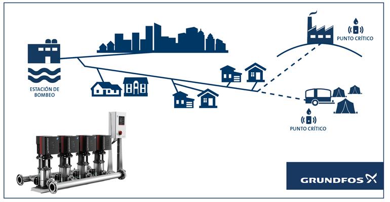 Grundfos: Soluciones inteligentes para la distribución de agua