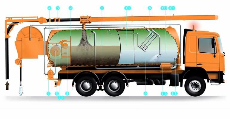 Redes de alcantarillado. Parte 1: Camiones de limpieza y parámetros generales de caudal y presión