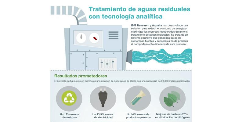 ibm-aqualia-optimizan-tratamiento-aguas-residuales-tecnologia-toma-decisiones-proyecto