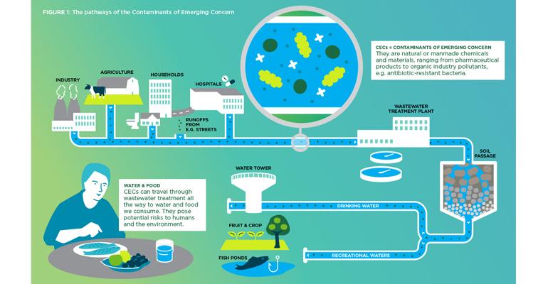 Científicos internacionales advierten del riesgo real y potencial de los contaminantes emergentes en el agua
