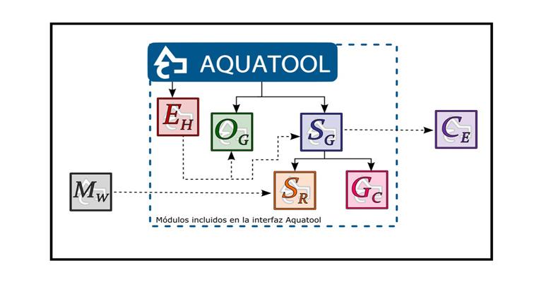 iiama-software-planificacion-gestion-cuencas-sistemas-recursos-hidricos