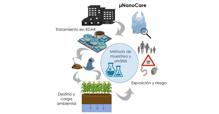iproma-facsa-imdea-agua-proyecto-nanocare-microplasticos
