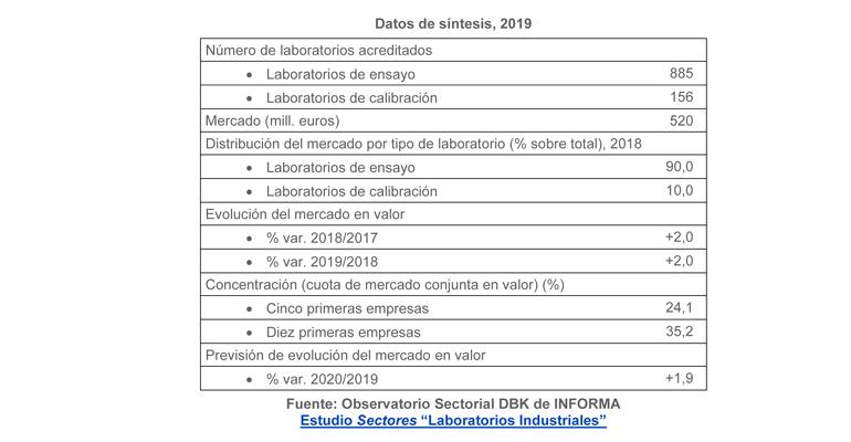 Los laboratorios industriales generan un negocio de 520 millones de euros en 2019