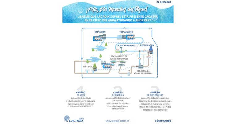 Lacroix Sofrel celebra el Día Mundial del Agua proponiendo tecnologías al servicio de las personas y el medio ambiente