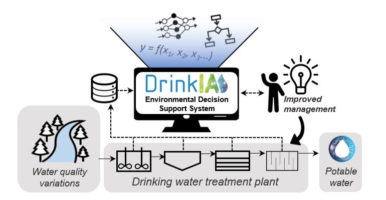 lequia-tesis-desarrolla-sistema-ayuda-decision-optimizar-estacion-tratamiento-agua-potable