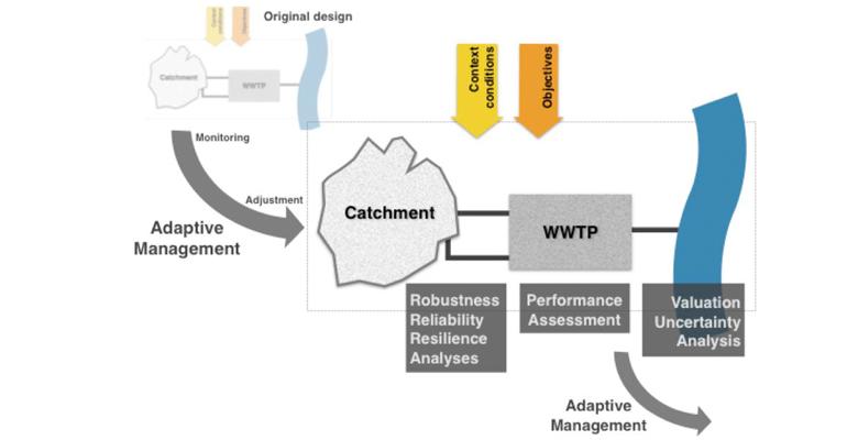 lequia-tesis-marco-toma-decisiones-sistemas-saneamiento-urbano