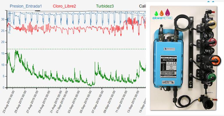 mejoras-energeticas-importancia-medicion-turbidez-redes-agua