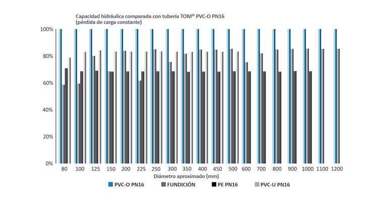 Gráfico de la capacidad hidráulica de las tuberías según el material de construcción