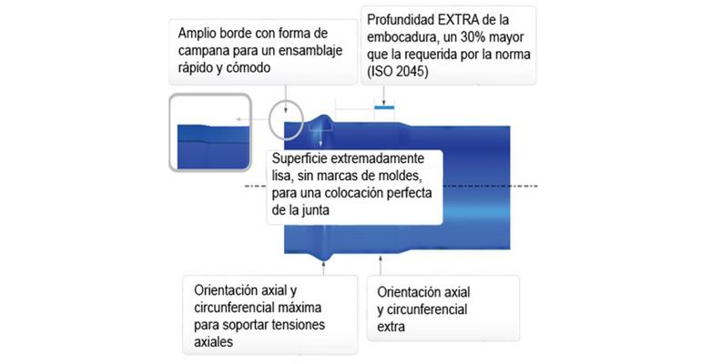 molecor-tuberias-pvc-orientado-sistema-union