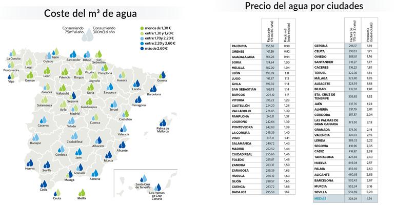 La OCU alerta de las grandes diferencias de precio del agua del grifo en España