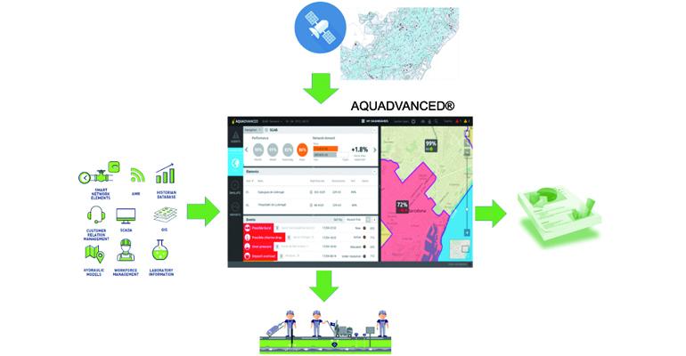 procesos-sisteemas-aquadvanced-suez-control-reduccion-agua-no-registrada