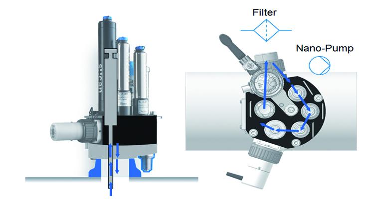 procesos-sistemas-scan-monitorizacion-calidad-agua-potable-produccion-almacenamiento-distribucion-pipescan