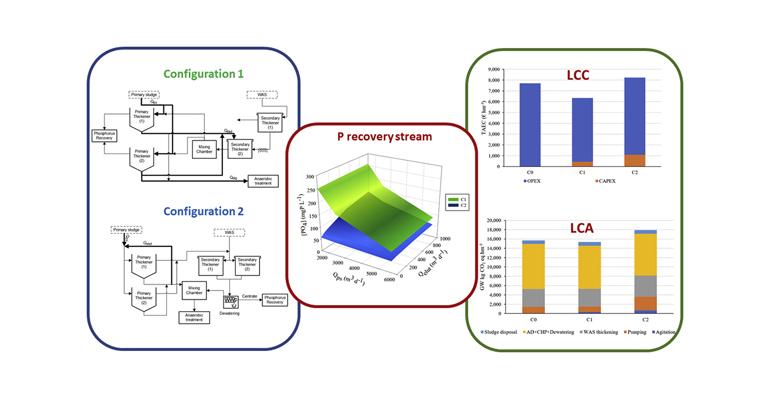proyecto-enrich-evaluacion-idoneidad-recuperar-fosforo-estacion-depuradora-aguas-residuales-grafico