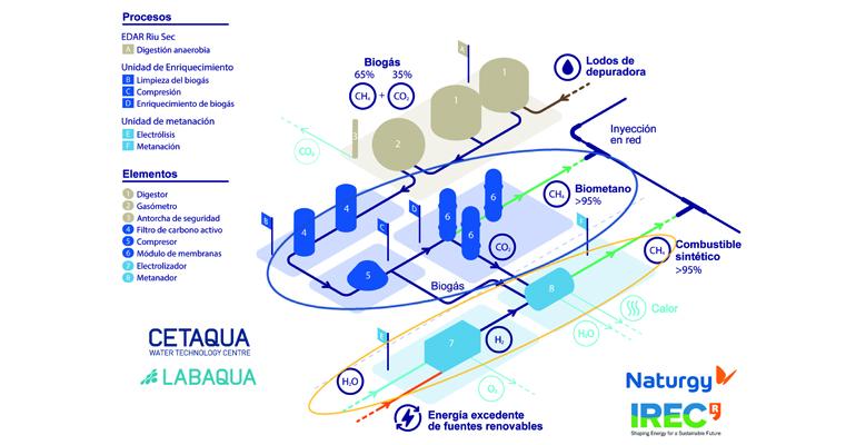 reportaje-cetaqua-cosin-neutralidad-climatica-produccion-gas-renovable-biogas-grafico