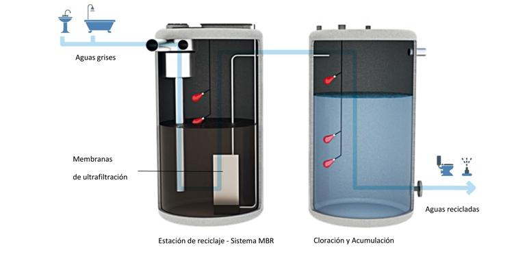 Norma UNE-EN 16941-2: impulso al uso de aguas grises recicladas