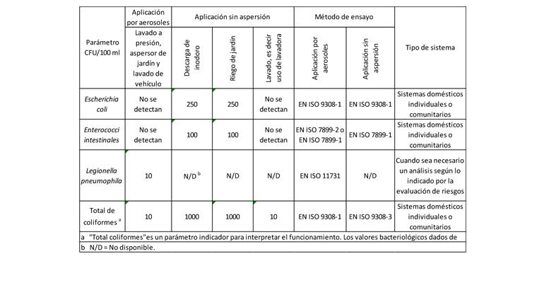 Requisitos para la calidad del agua según BS 8525