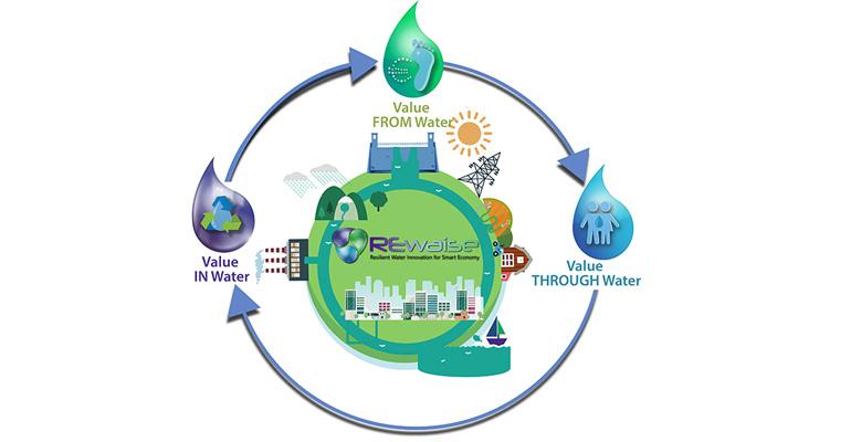 REWAISE: un ecosistema inteligente del agua para un ciclo del agua sostenible y eficiente en Europa
