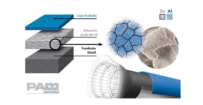 Innovación en revestimientos exteriores en tuberías de fundición dúctil