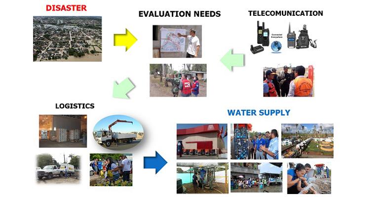 seta-desembarca-indonesia-plantas-agua-potable-casos-emergencia-dos