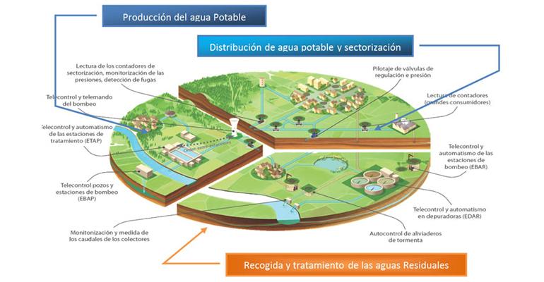 sofrel-actuacion-proyecto-smart-water-santander