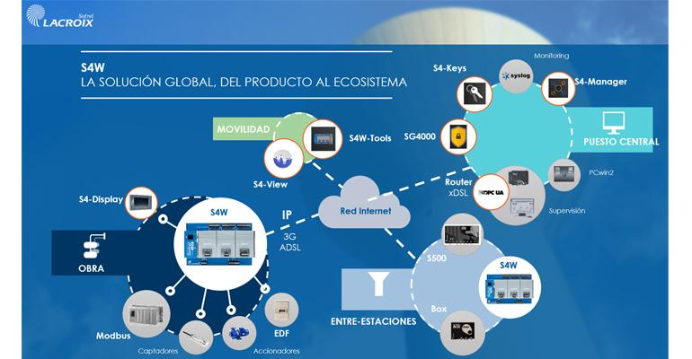 sofrel-jornada-tecnologica-telegestion-redes-agua-sevilla-solucion